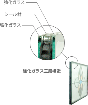 強化ガラス三層構造